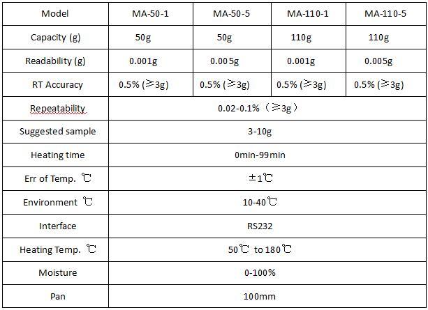 Touch-Screen-Moisture-Meter-Moisture-Balance-Price